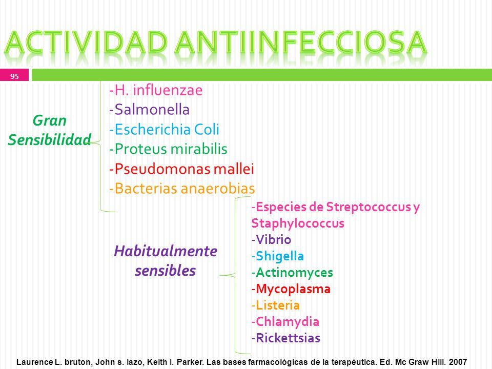 Actividad antiinfecciosa Habitualmente sensibles