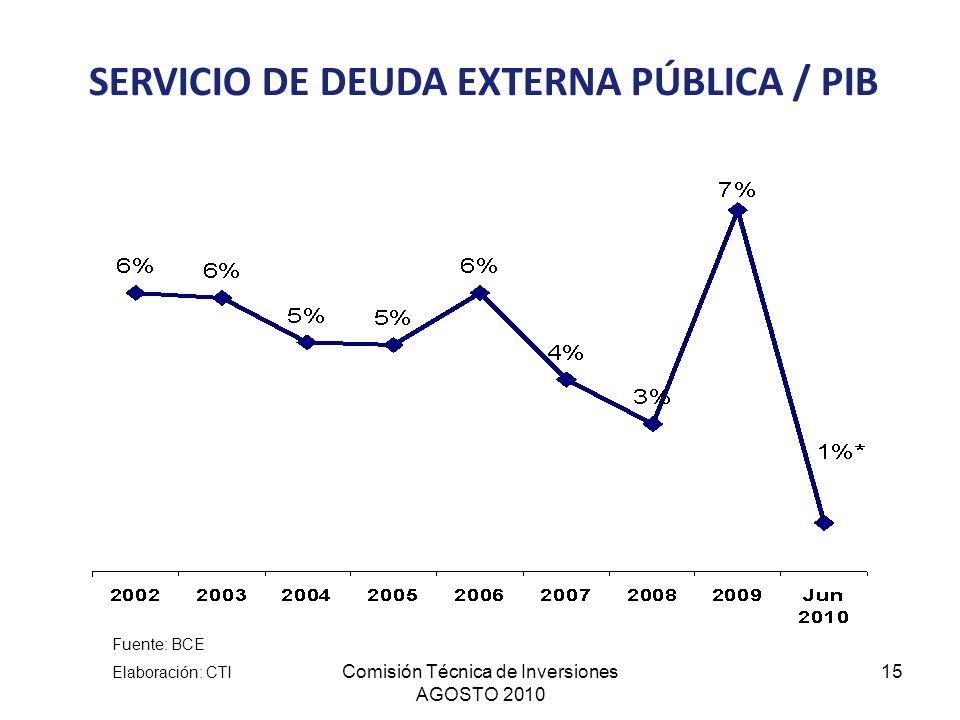 SERVICIO DE DEUDA EXTERNA PÚBLICA / PIB