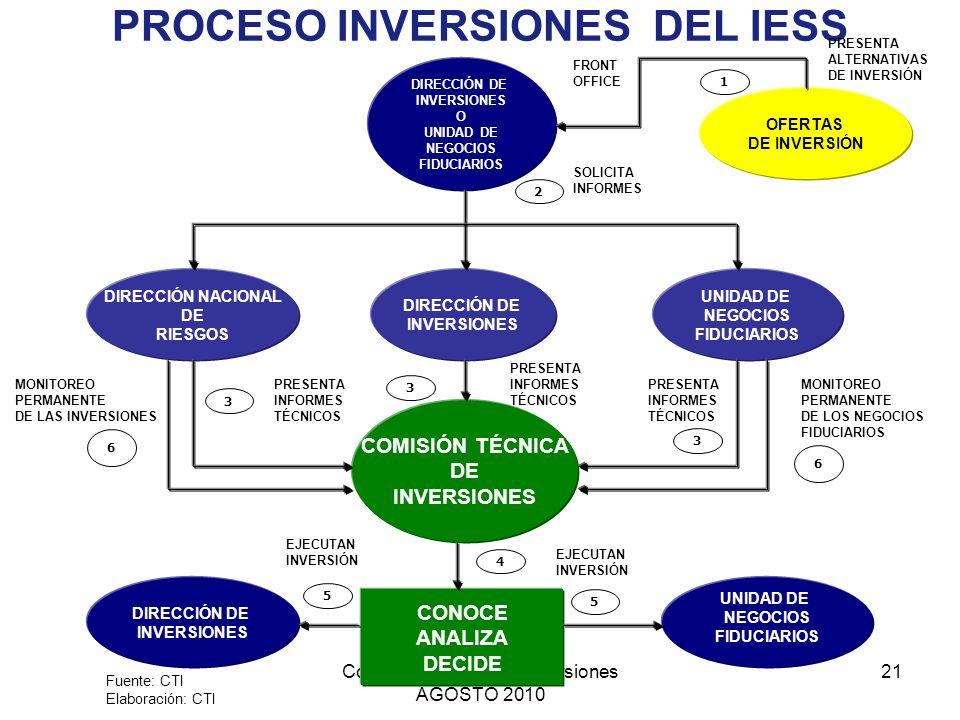 PROCESO INVERSIONES DEL IESS