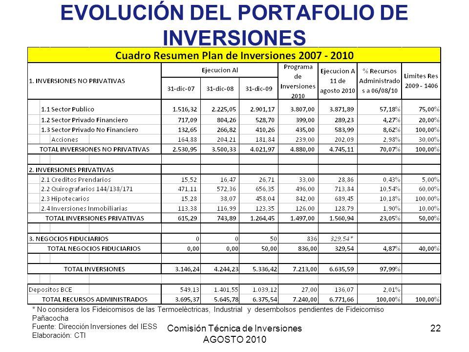 EVOLUCIÓN DEL PORTAFOLIO DE INVERSIONES