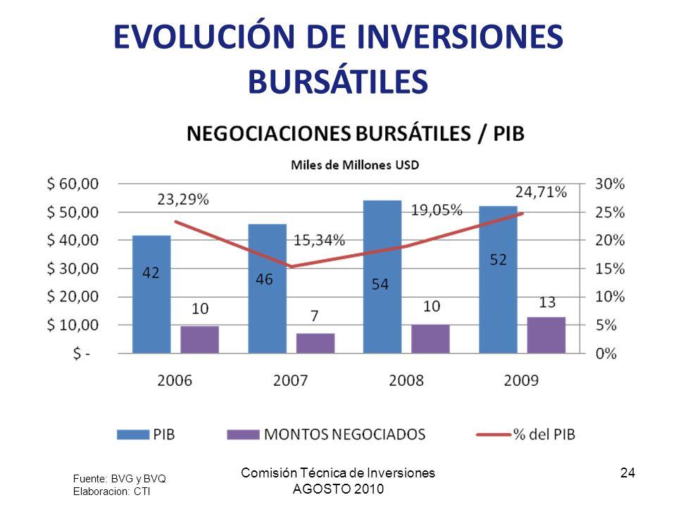 EVOLUCIÓN DE INVERSIONES BURSÁTILES