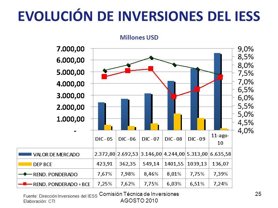 EVOLUCIÓN DE INVERSIONES DEL IESS