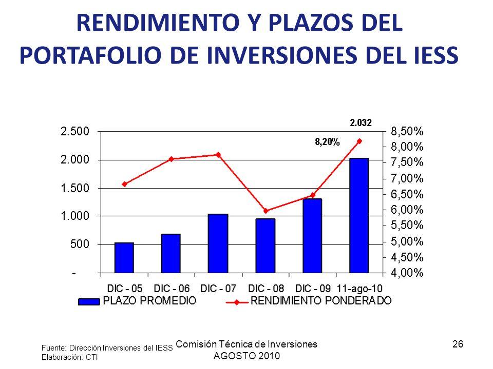 RENDIMIENTO Y PLAZOS DEL PORTAFOLIO DE INVERSIONES DEL IESS