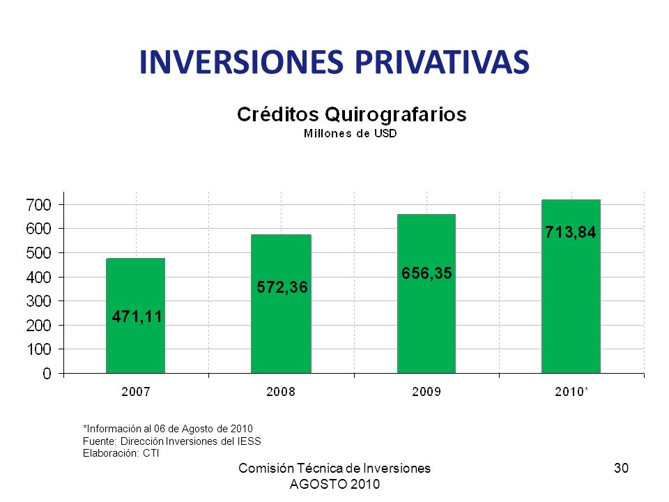 INVERSIONES PRIVATIVAS