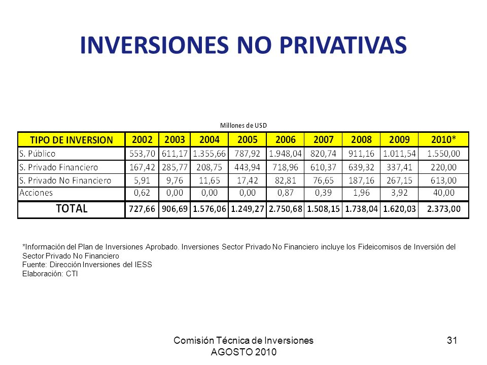 INVERSIONES NO PRIVATIVAS