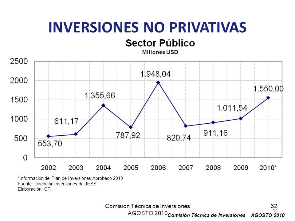 INVERSIONES NO PRIVATIVAS Comisión Técnica de Inversiones AGOSTO 2010