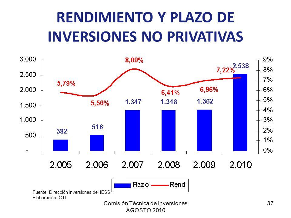 RENDIMIENTO Y PLAZO DE INVERSIONES NO PRIVATIVAS