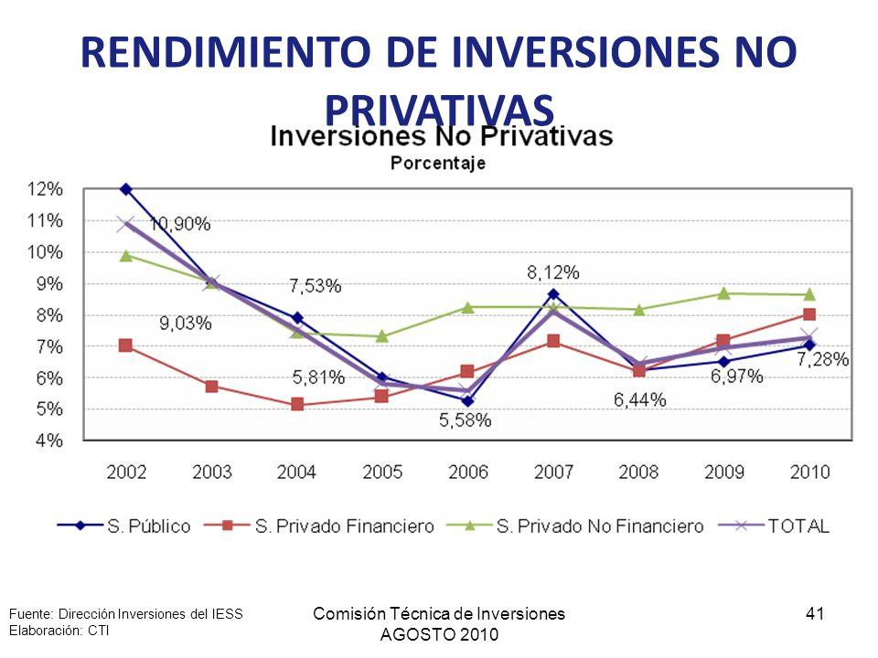RENDIMIENTO DE INVERSIONES NO PRIVATIVAS