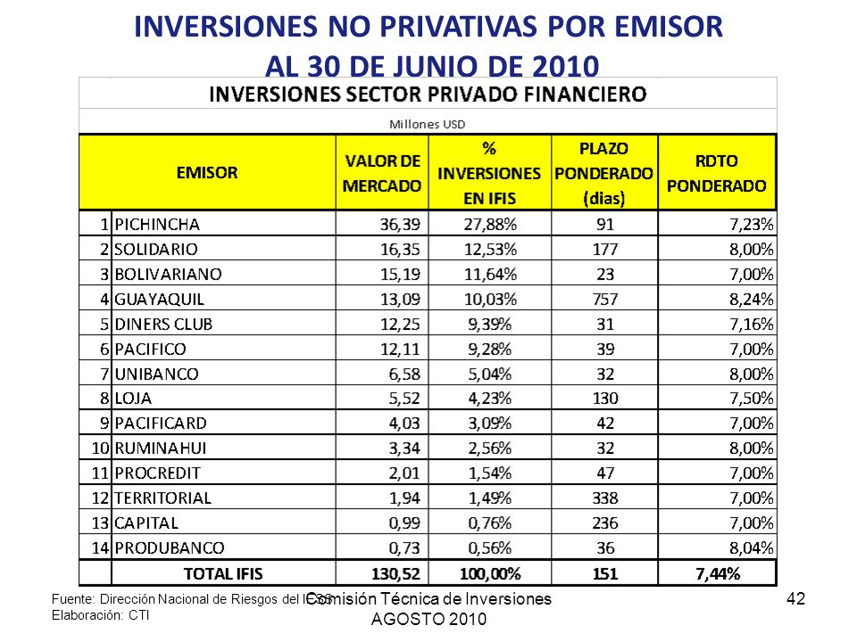 INVERSIONES NO PRIVATIVAS POR EMISOR AL 30 DE JUNIO DE 2010