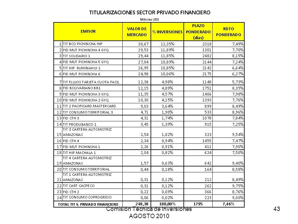 Comisión Técnica de Inversiones AGOSTO 2010