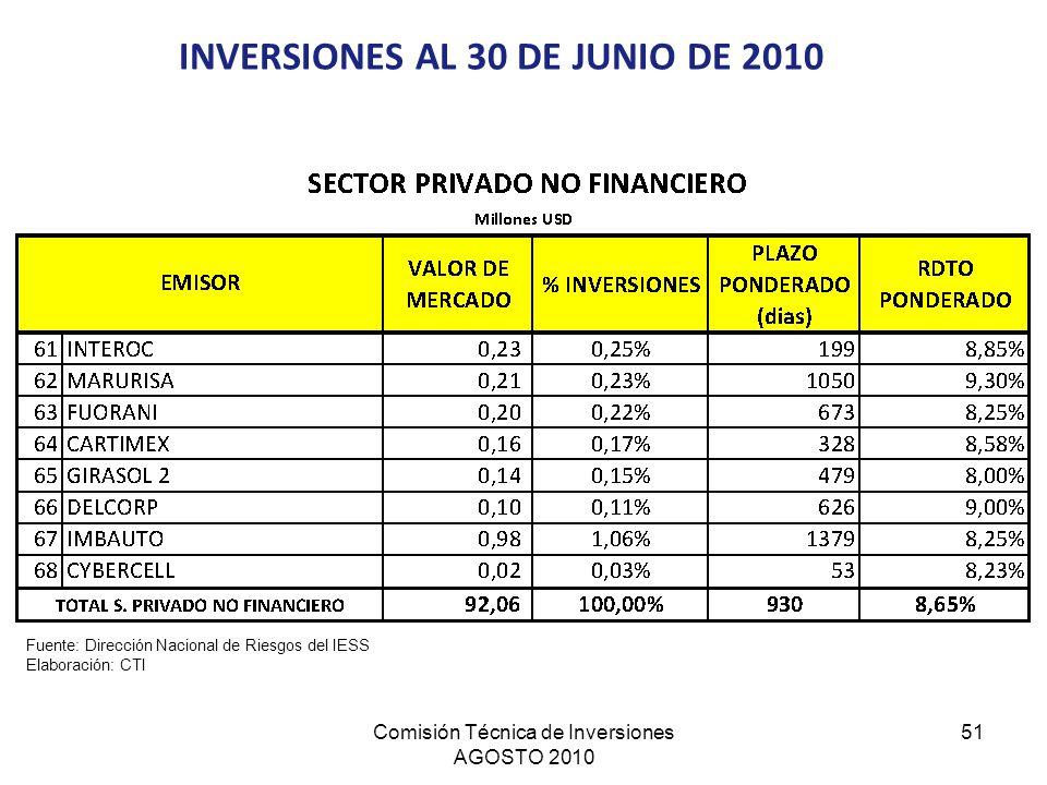 INVERSIONES AL 30 DE JUNIO DE 2010