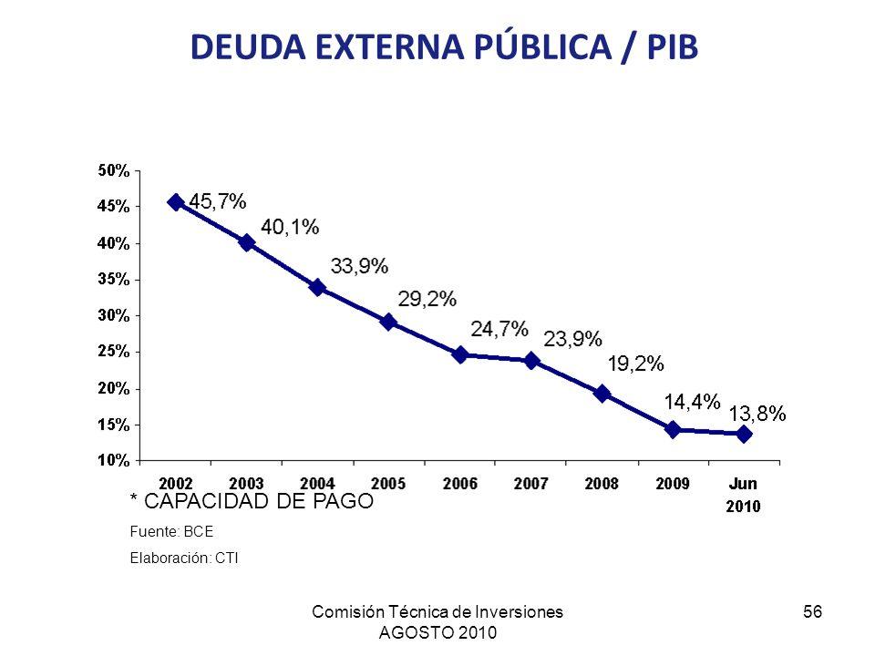 DEUDA EXTERNA PÚBLICA / PIB