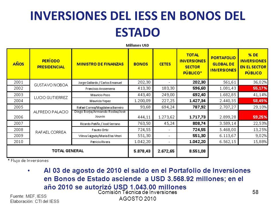 INVERSIONES DEL IESS EN BONOS DEL ESTADO