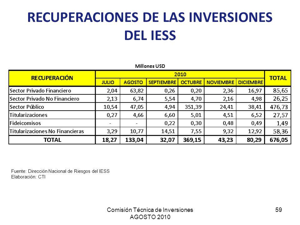RECUPERACIONES DE LAS INVERSIONES DEL IESS