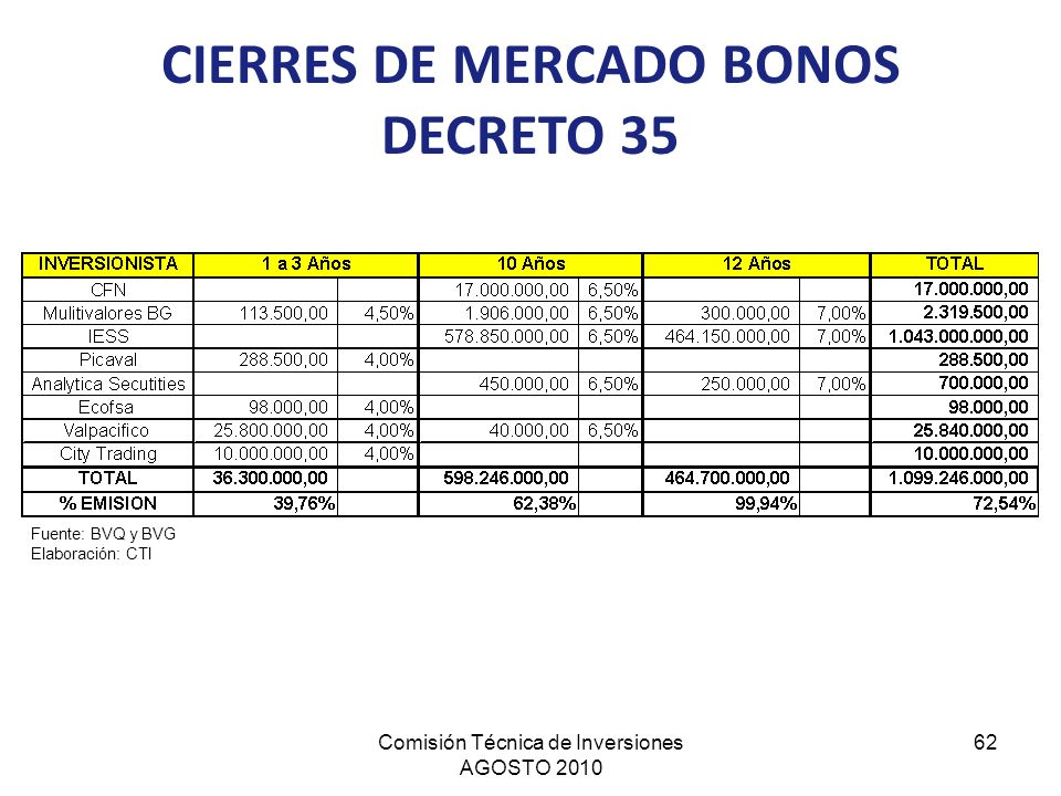 CIERRES DE MERCADO BONOS DECRETO 35