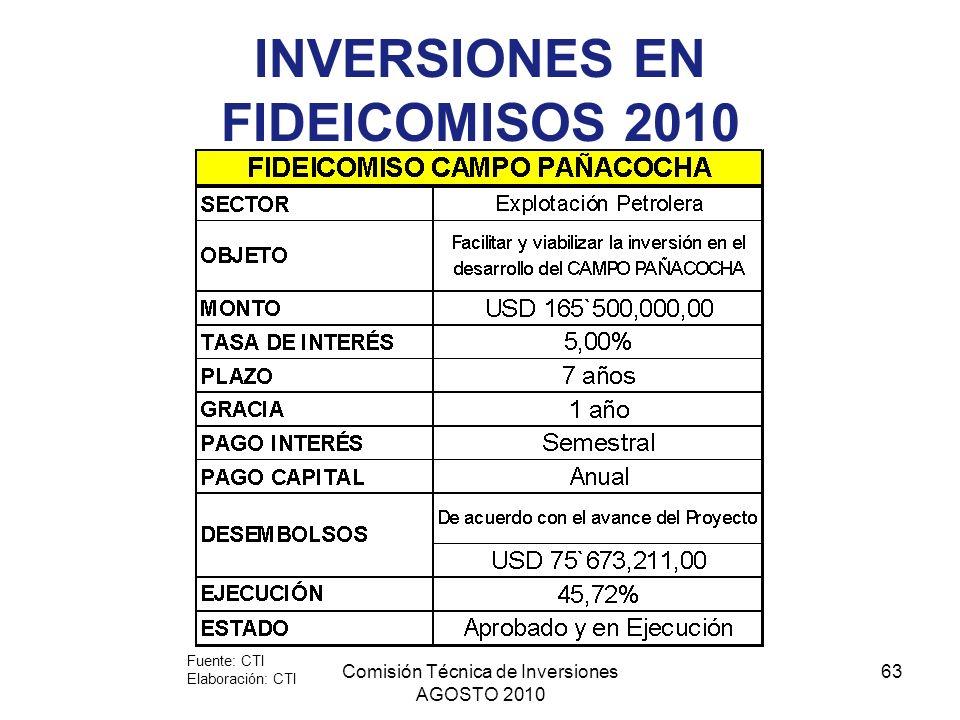 INVERSIONES EN FIDEICOMISOS 2010