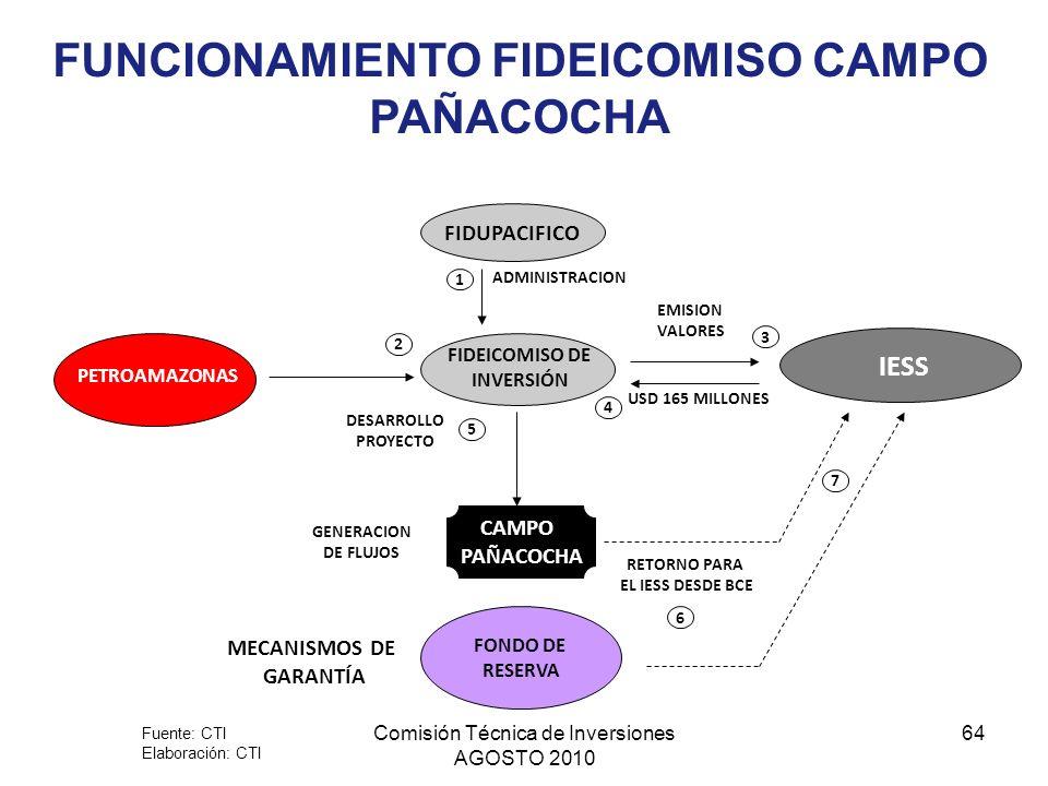 FUNCIONAMIENTO FIDEICOMISO CAMPO PAÑACOCHA
