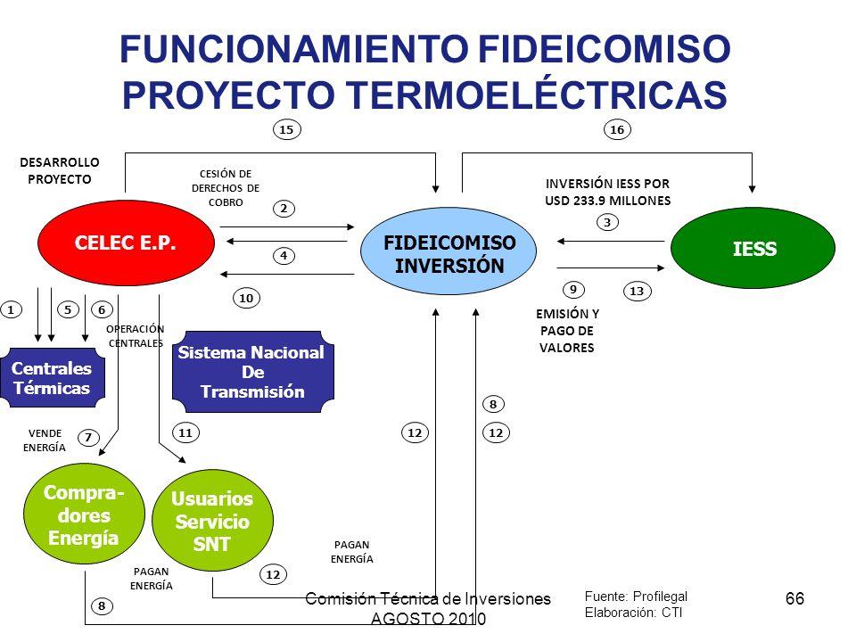 FUNCIONAMIENTO FIDEICOMISO PROYECTO TERMOELÉCTRICAS