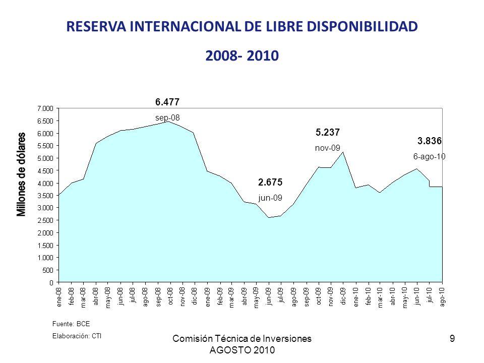 RESERVA INTERNACIONAL DE LIBRE DISPONIBILIDAD