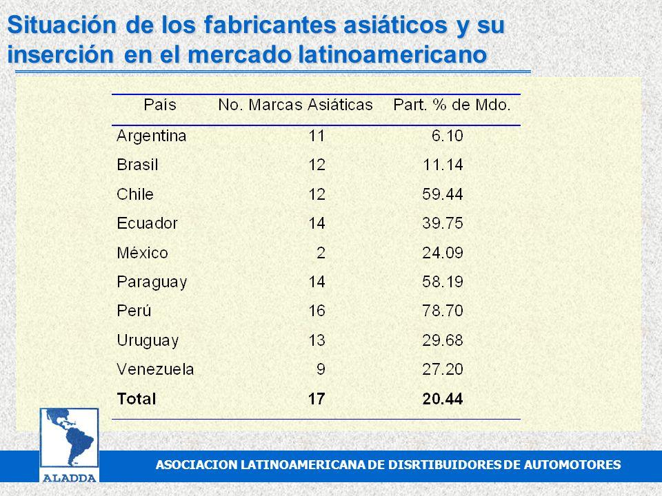 Situación de los fabricantes asiáticos y su inserción en el mercado latinoamericano