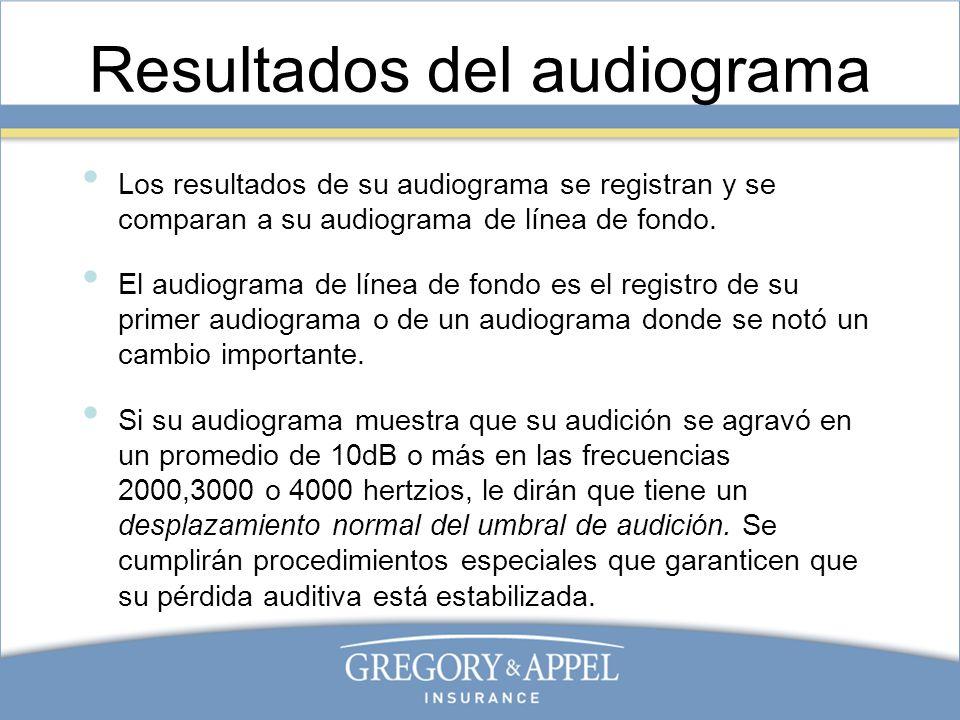 Resultados del audiograma