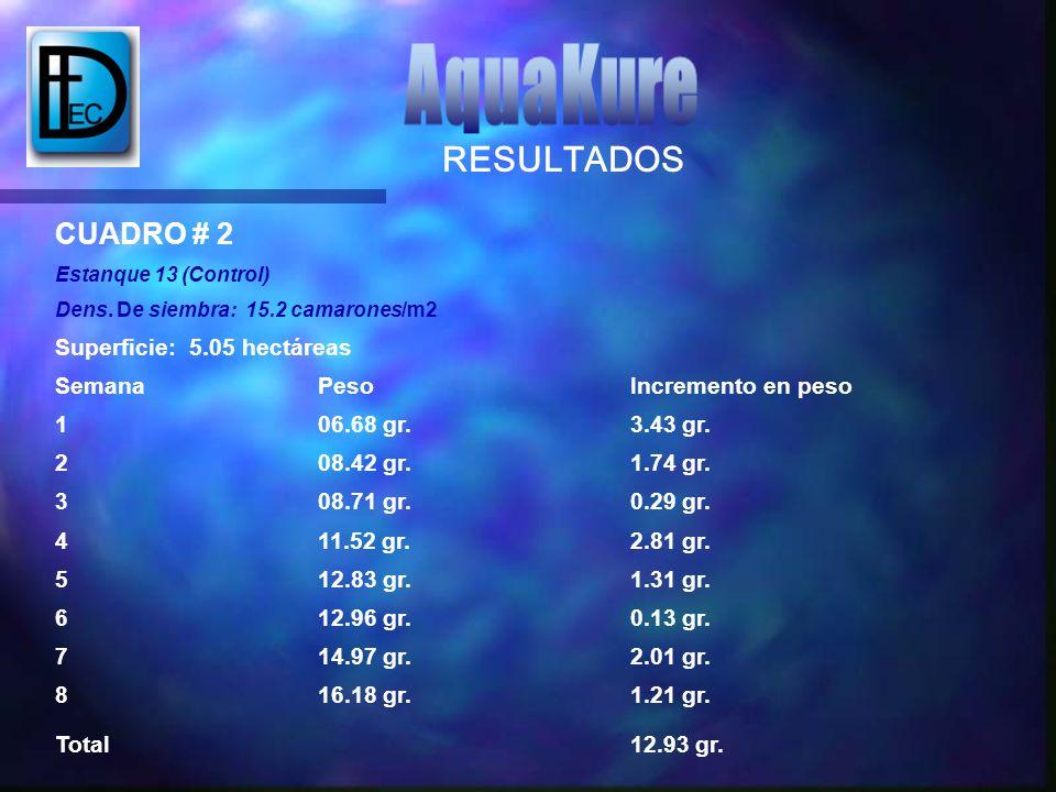 AquaKure RESULTADOS CUADRO # 2 Superficie: 5.05 hectáreas Semana Peso