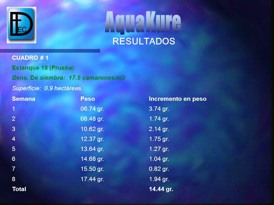 AquaKure RESULTADOS CUADRO # 1 Estanque 18 (Prueba)