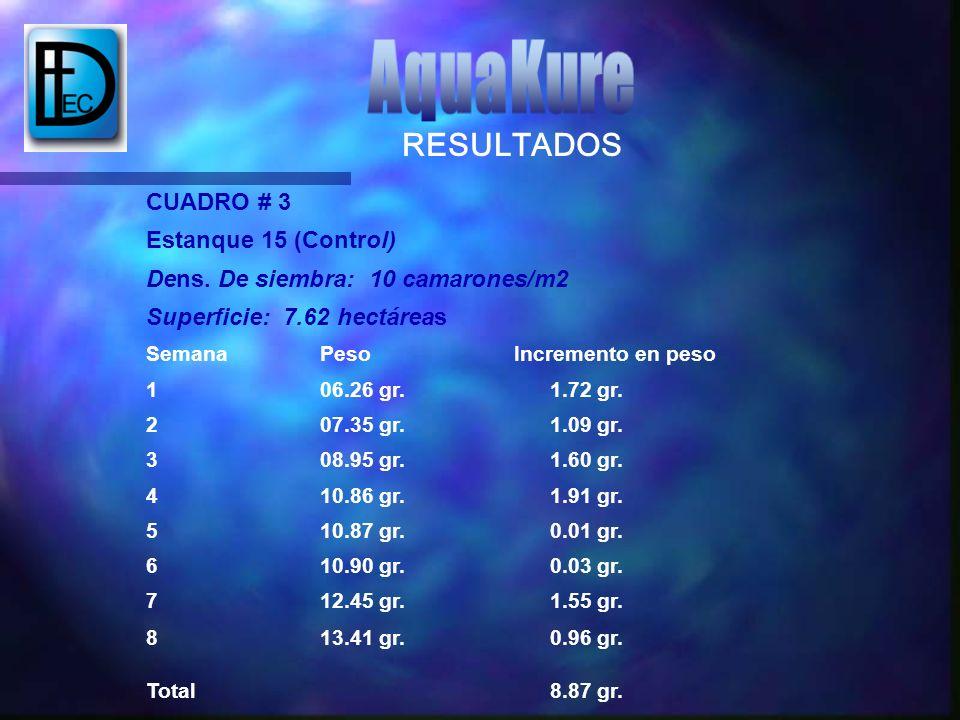 AquaKure RESULTADOS CUADRO # 3 Estanque 15 (Control)