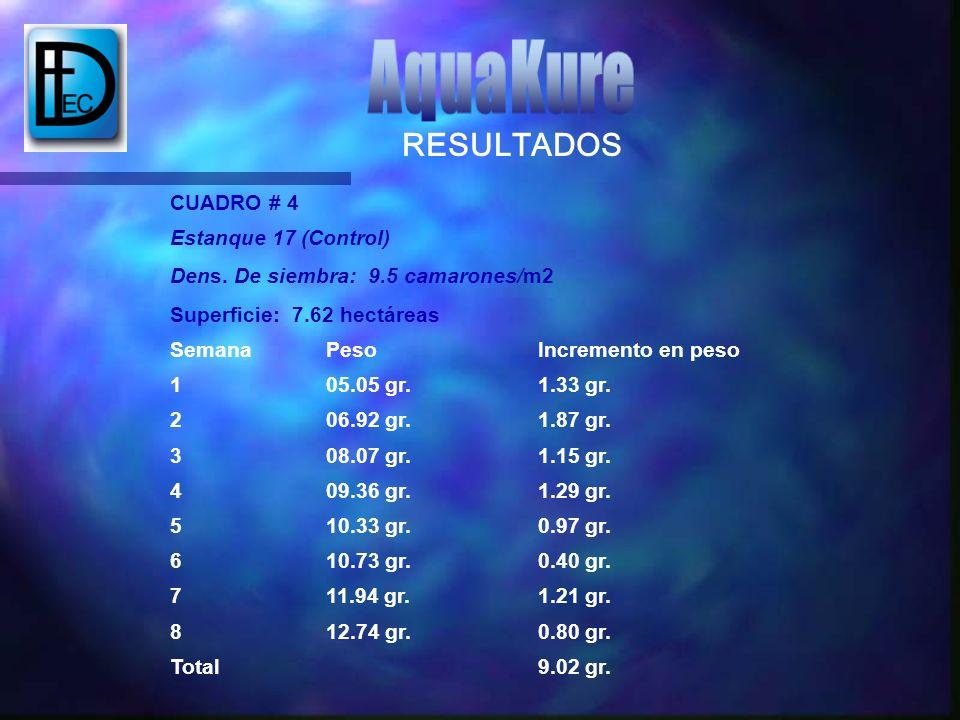 AquaKure RESULTADOS CUADRO # 4 Estanque 17 (Control)