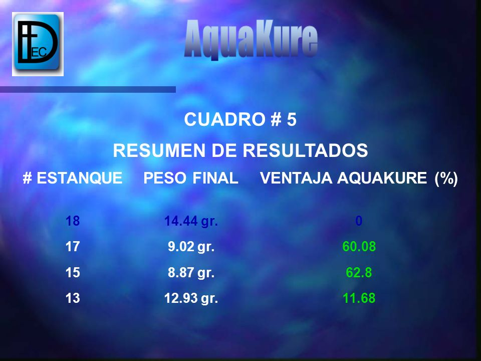 AquaKure CUADRO # 5 RESUMEN DE RESULTADOS # ESTANQUE PESO FINAL