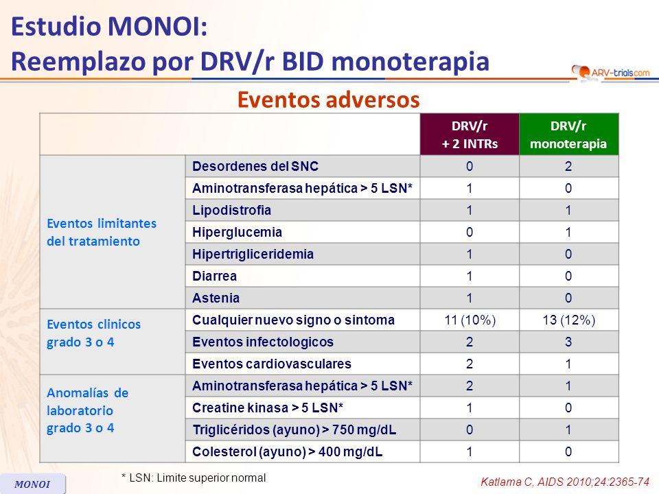 Estudio MONOI: Reemplazo por DRV/r BID monoterapia