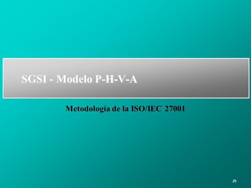 Metodología de la ISO/IEC 27001