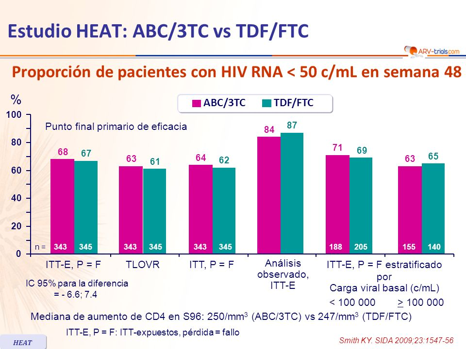 Estudio HEAT: ABC/3TC vs TDF/FTC