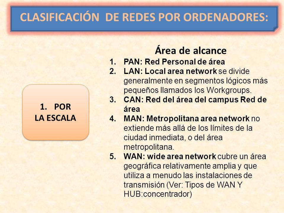 CLASIFICACIÓN DE REDES POR ORDENADORES: