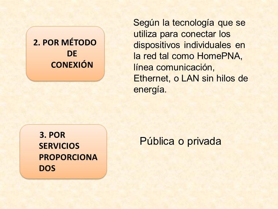 Según la tecnología que se utiliza para conectar los dispositivos individuales en la red tal como HomePNA, línea comunicación, Ethernet, o LAN sin hilos de energía.
