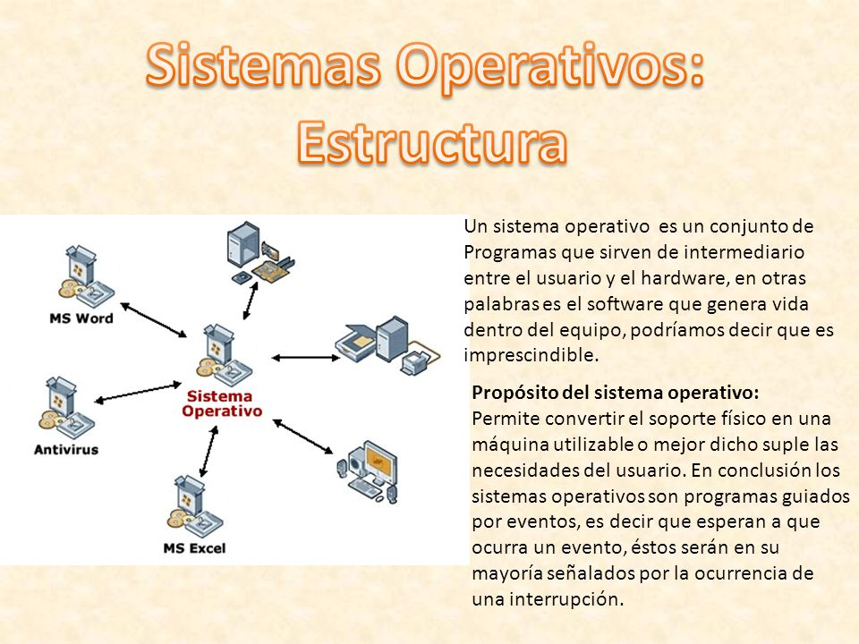 Sistemas Operativos: Estructura
