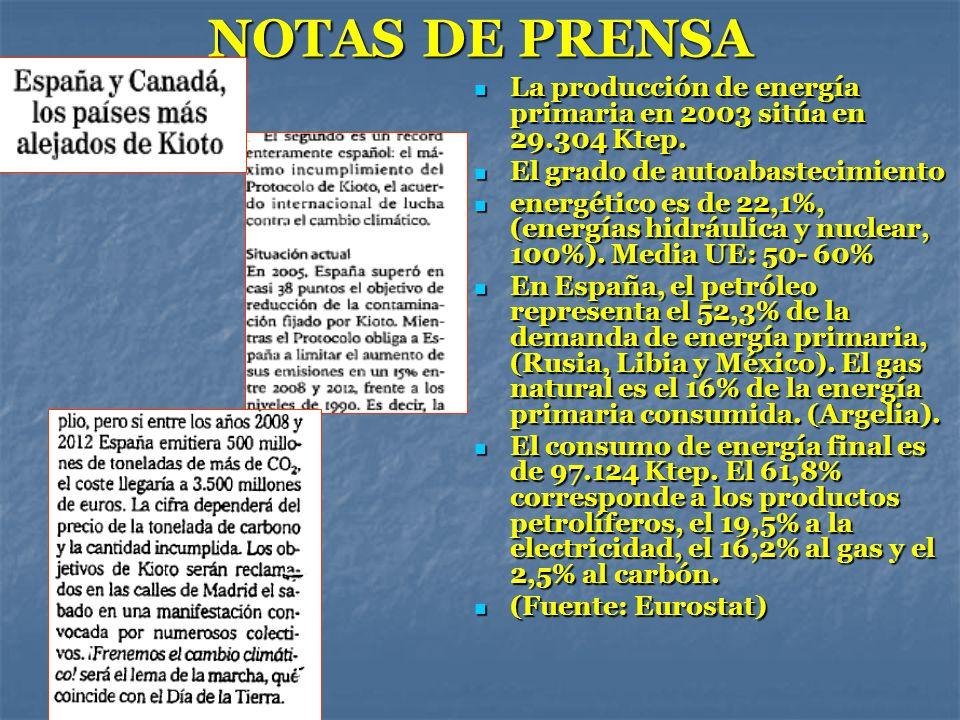 NOTAS DE PRENSA La producción de energía primaria en 2003 sitúa en 29.304 Ktep. El grado de autoabastecimiento.