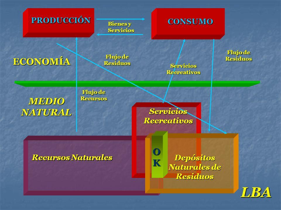 LBA ECONOMÍA MEDIO NATURAL OK PRODUCCIÓN CONSUMO Servicios Recreativos
