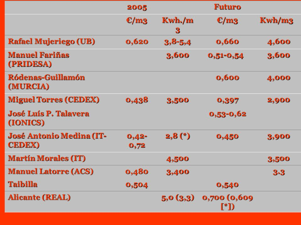 2005. Futuro. €/m3. Kwh./m3. Kwh/m3. Rafael Mujeriego (UB) 0,620. 3,8-5,4. 0,660. 4,600.