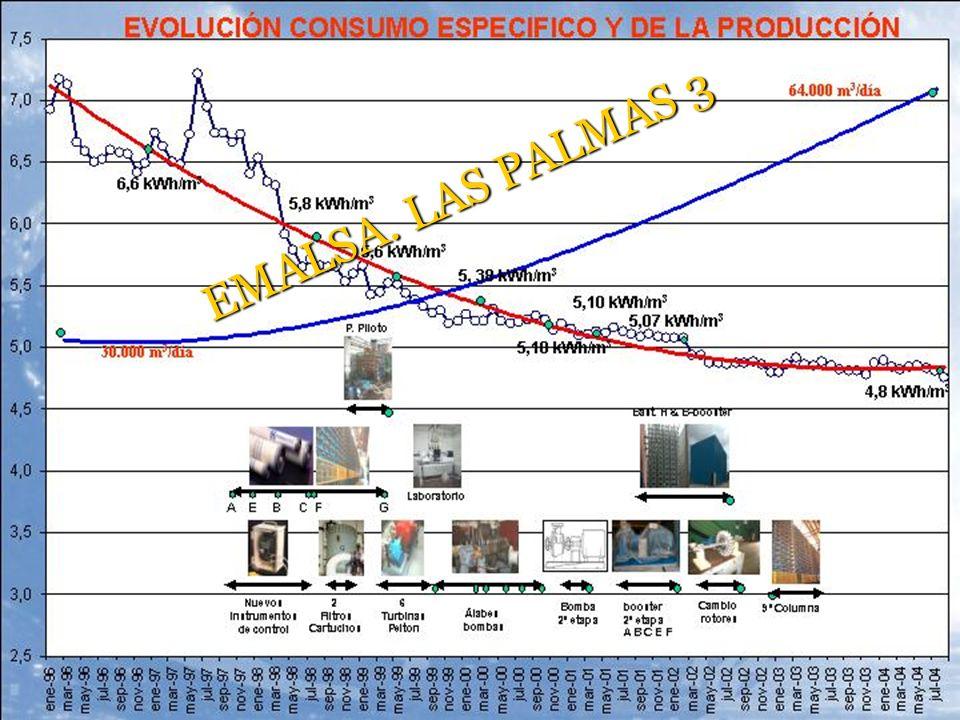 EMALSA. LAS PALMAS 3