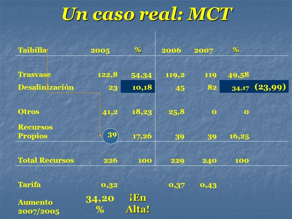Un caso real: MCT 34,20% ¡En Alta! (23,99) Taibilla 2005 % 2006 2007