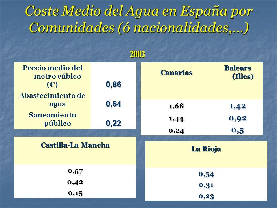 Coste Medio del Agua en España por Comunidades (ó nacionalidades,…)