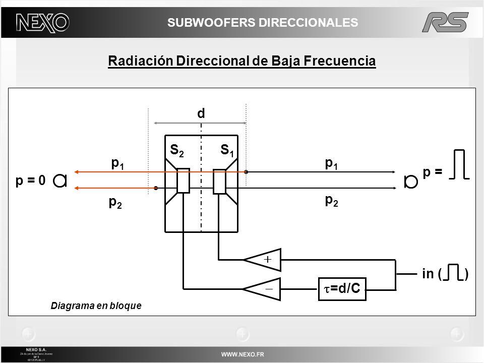 SUBWOOFERS DIRECCIONALES Radiación Direccional de Baja Frecuencia