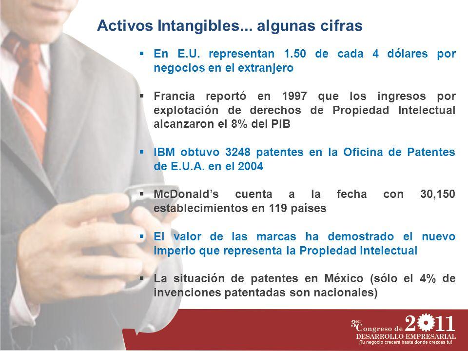 Activos Intangibles... algunas cifras