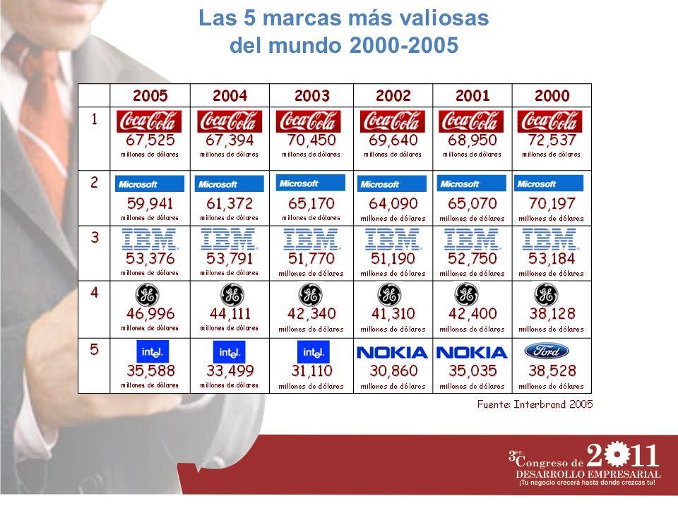 Las 5 marcas más valiosas del mundo 2000-2005