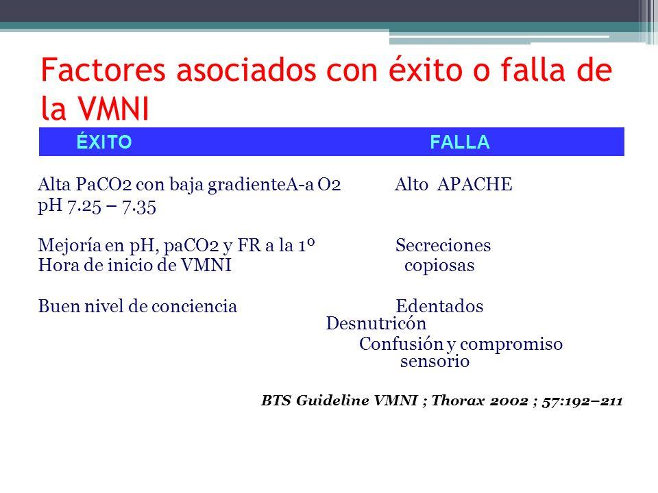 Factores asociados con éxito o falla de la VMNI