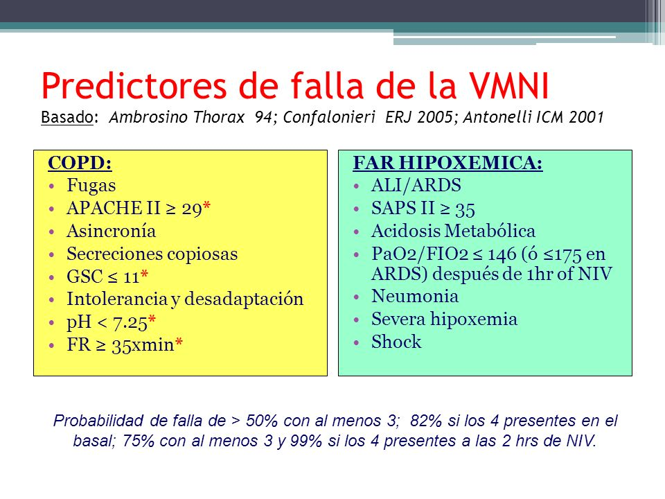 Predictores de falla de la VMNI Basado: Ambrosino Thorax 94; Confalonieri ERJ 2005; Antonelli ICM 2001