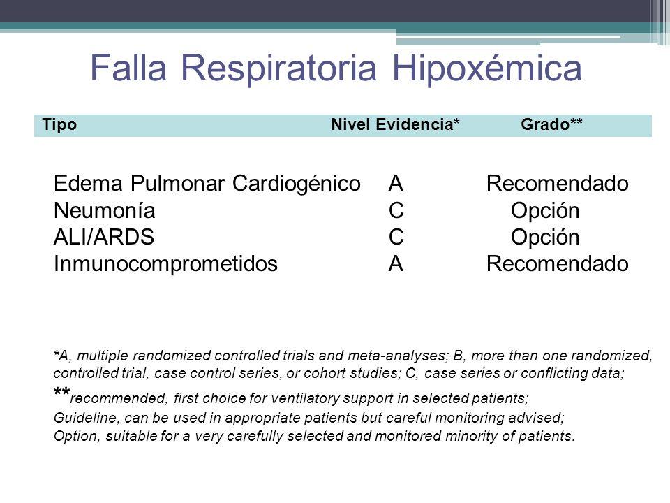 Falla Respiratoria Hipoxémica