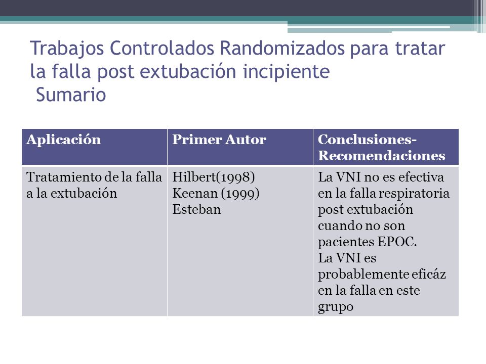 Trabajos Controlados Randomizados para tratar la falla post extubación incipiente Sumario