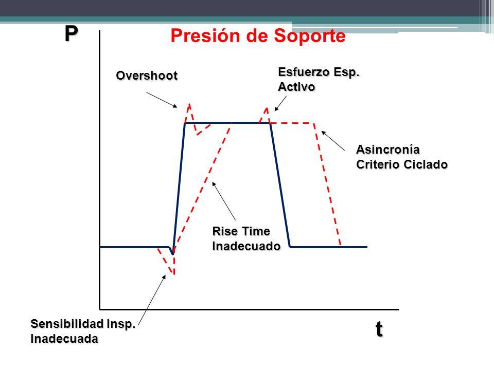 P t Presión de Soporte Esfuerzo Esp. Overshoot Activo Asincronía